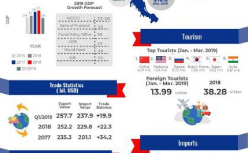 THAILAND'S ECONOMIC FACTSHEET (AS OF JUNE 2019)