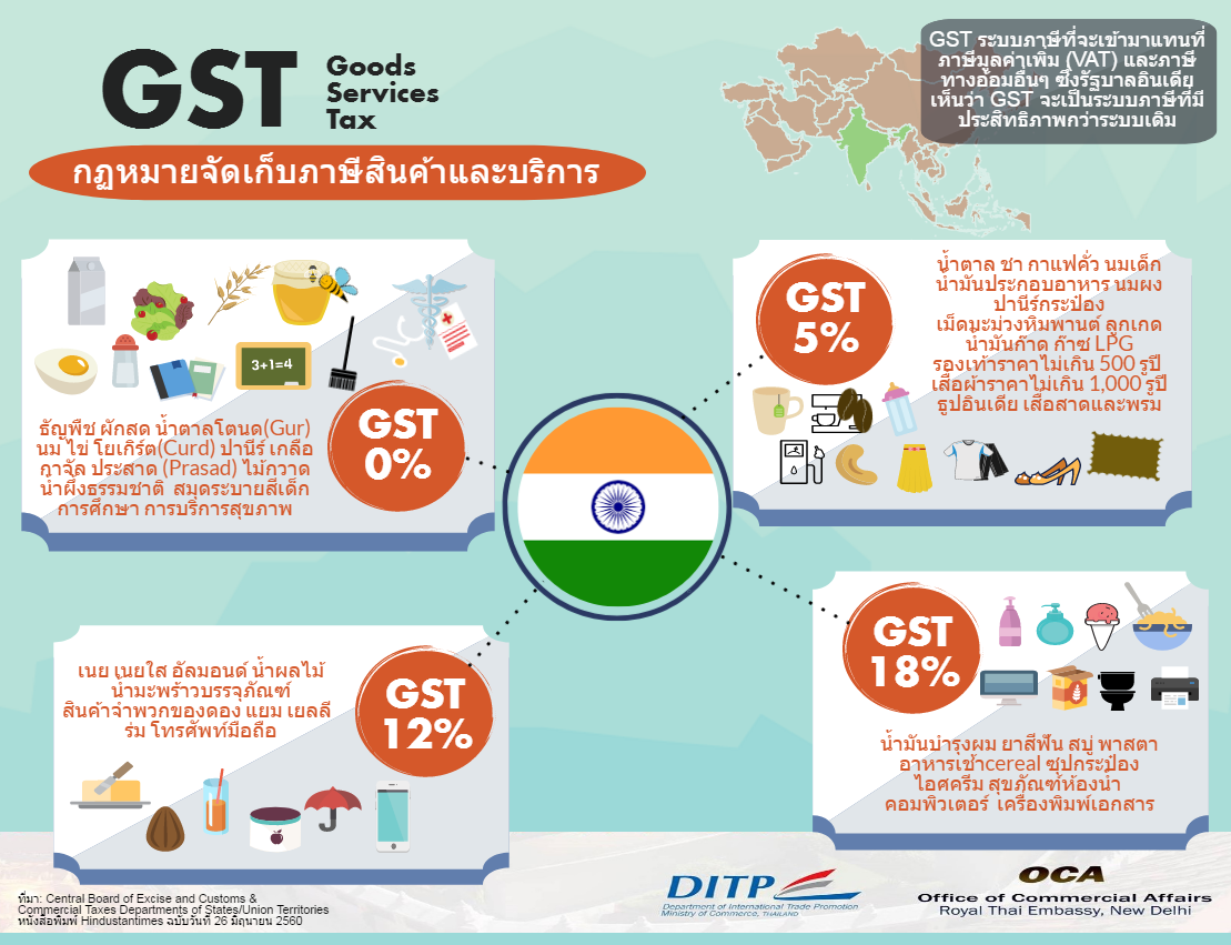 Edited GST Infographic2