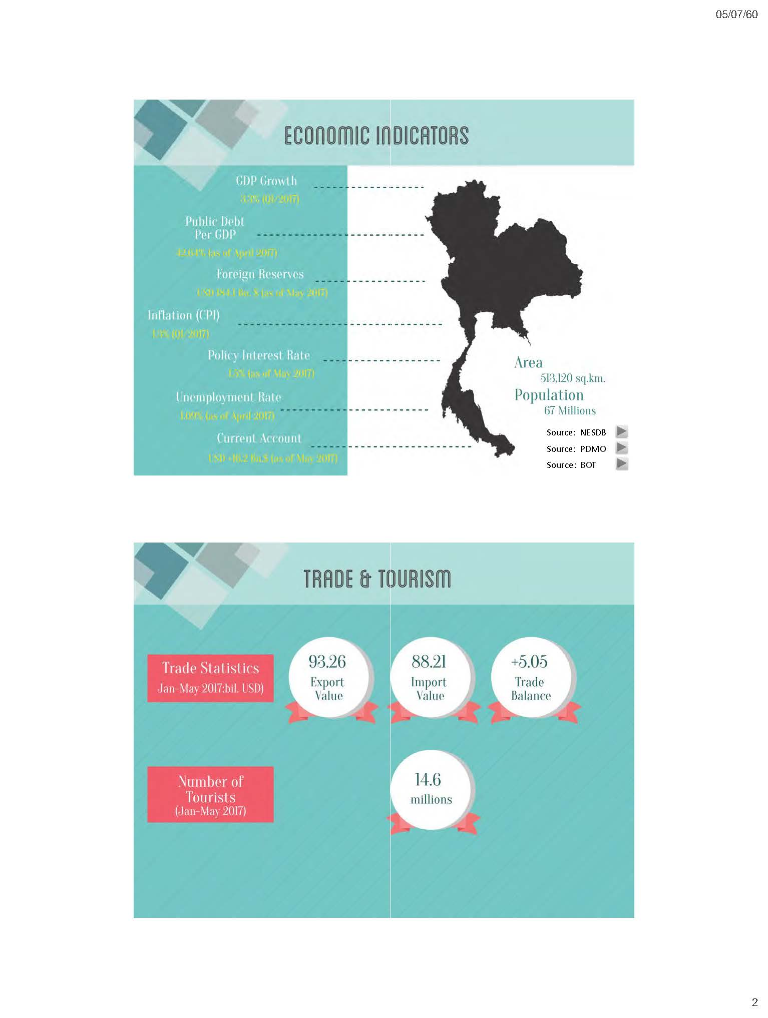 Thailand Economic Outlook Key Policies Page 02
